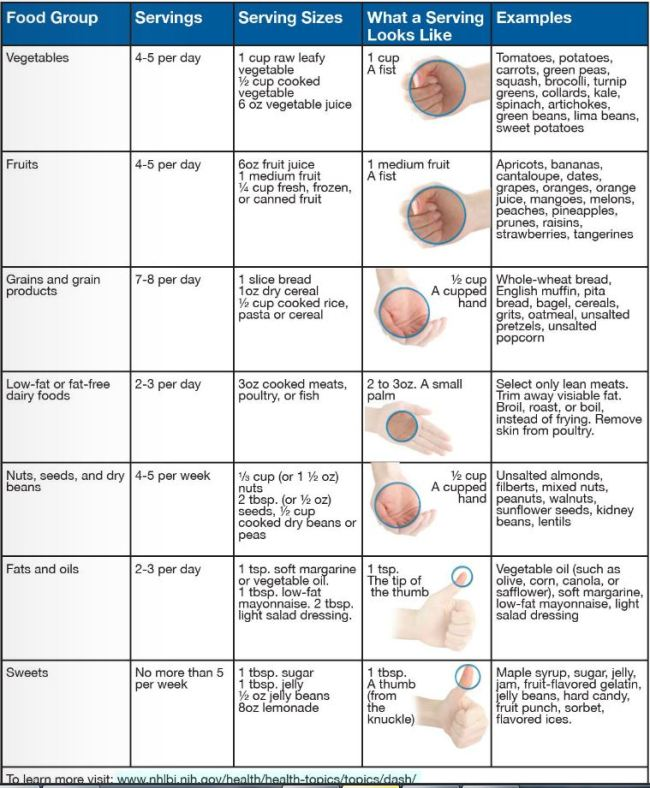 Diet plan for high blood pressure patients